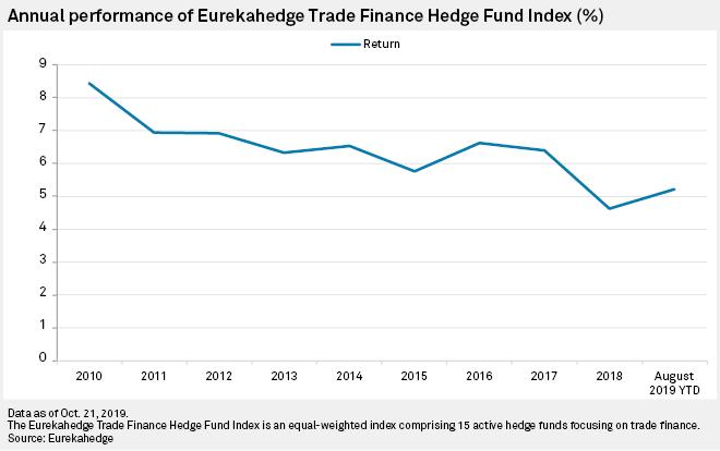 Trade finance funds grow as investors seek 'recession-proof' asset class